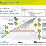Infografika przedstawiająca etapy modernizacji torów