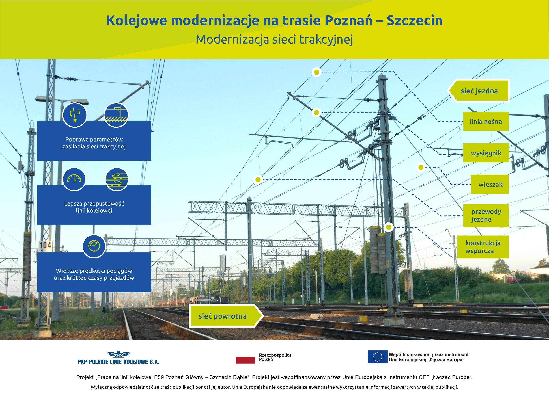 Infografika przedstawia korzyści z budowy nowej sieci trakcyjnej na stacjach i przystankach kolejowych.
