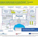 Infografika przedstawiająca stanowisko pracy w Lokalnym Centrum Sterowania (LCS) w Poznaniu