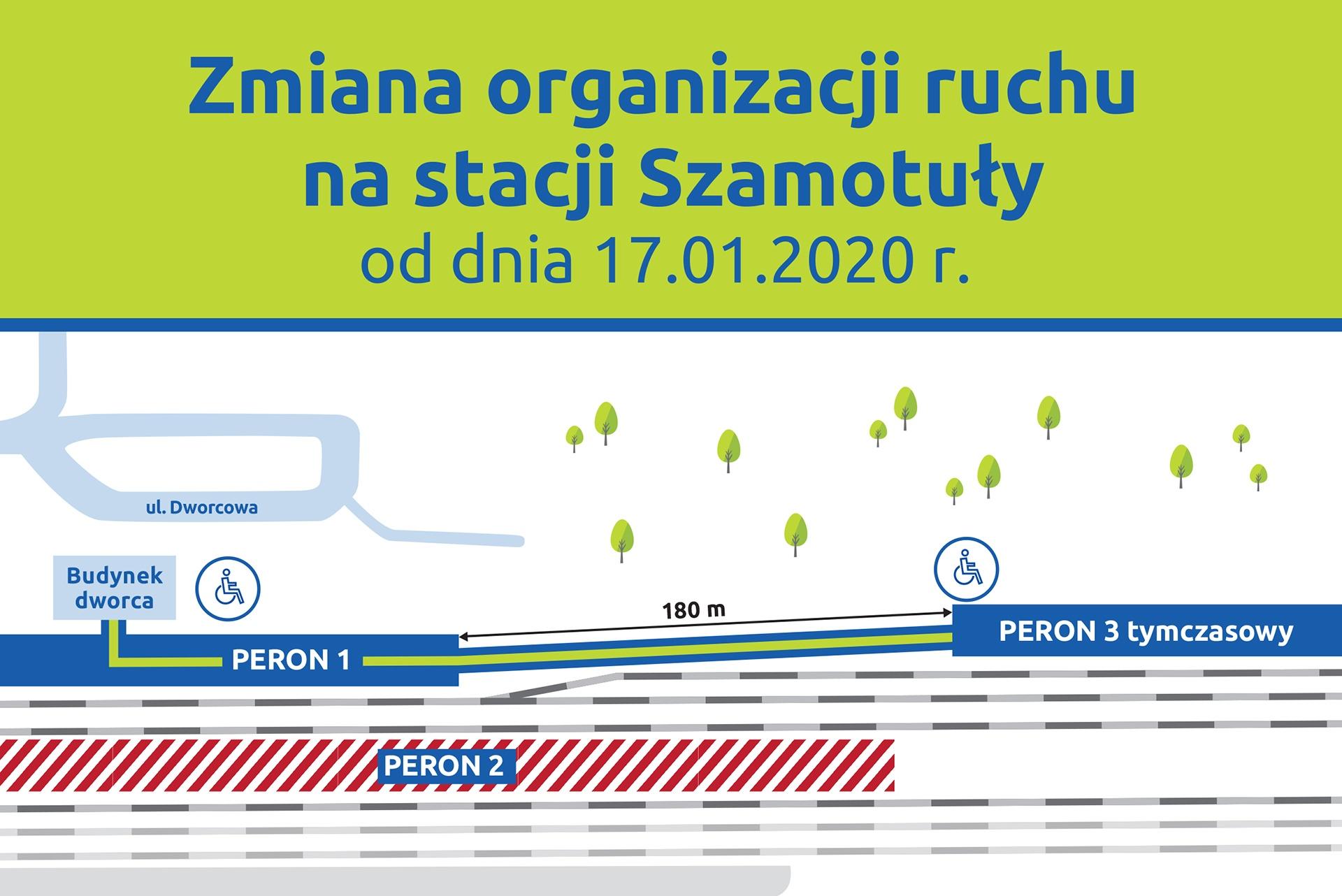 Infografika przedstawiająca zmianę organizacji ruchu na stacji Szamotuły