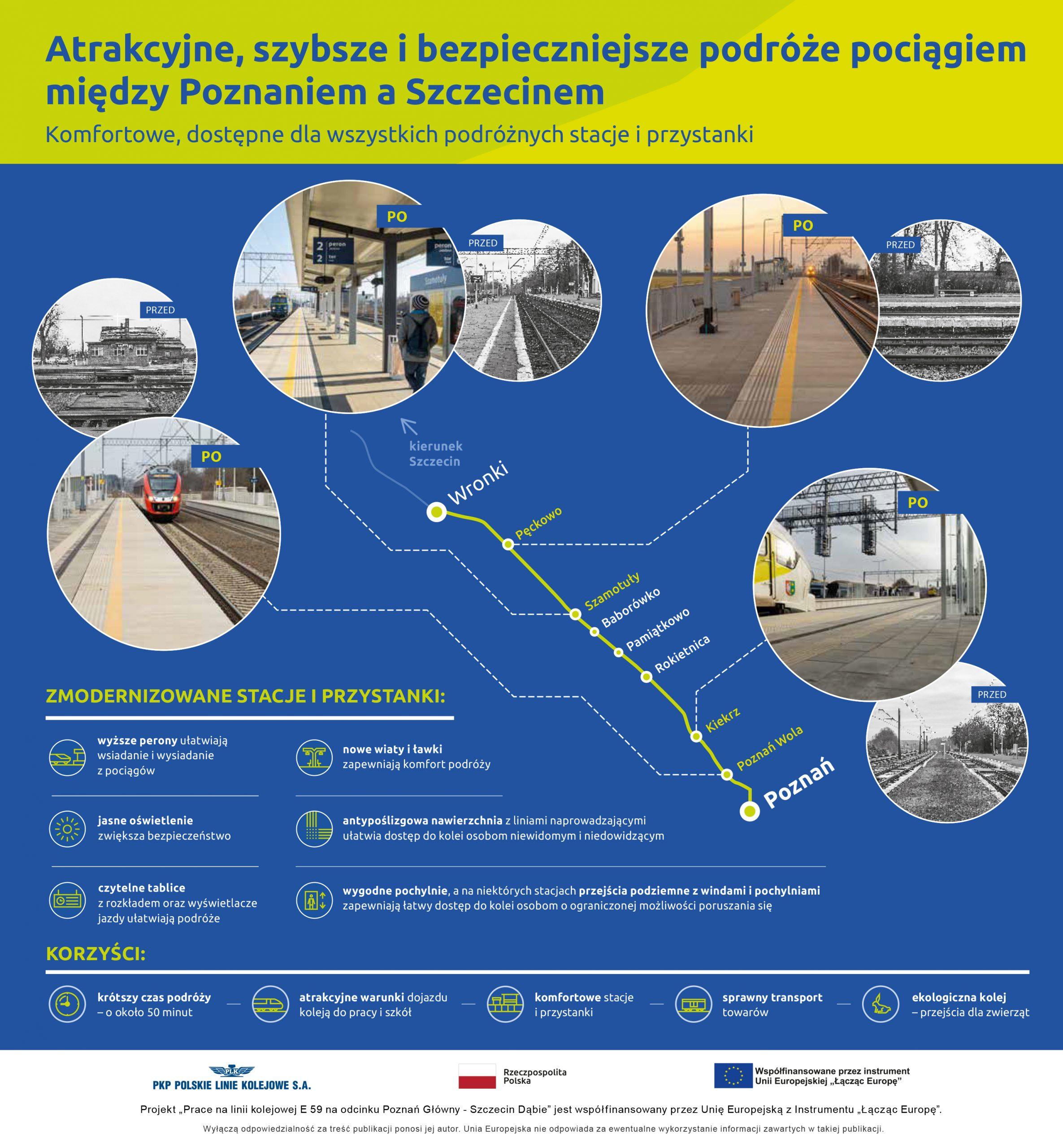 Infografika przedstawia zdjęcia przed oraz po modernizacji stacji Wronki, Szamotuły, Kiekrz oraz przystanków Pęckowo i Poznań Wola. Na grafice zaznaczone są również korzyści dla pasażerów wynikające z modernizacji.