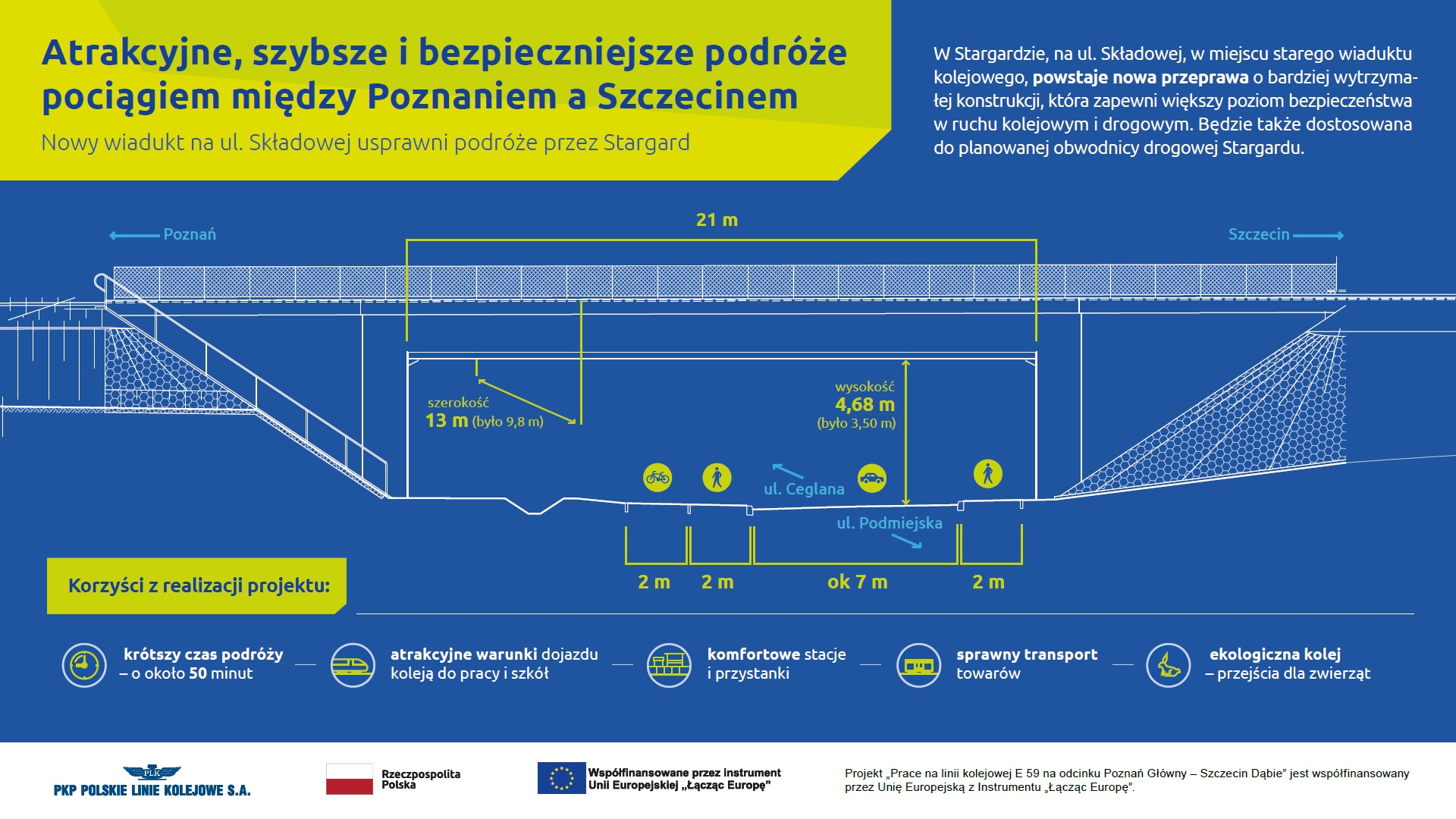 Infografika przedstawia rysunek techniczny nowo powstającego wiaduktu na ul. Składowej w Stargardzie. Na rysunku są zaznaczone jego parametry techniczne.